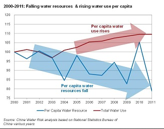 water scarcity articles 2011